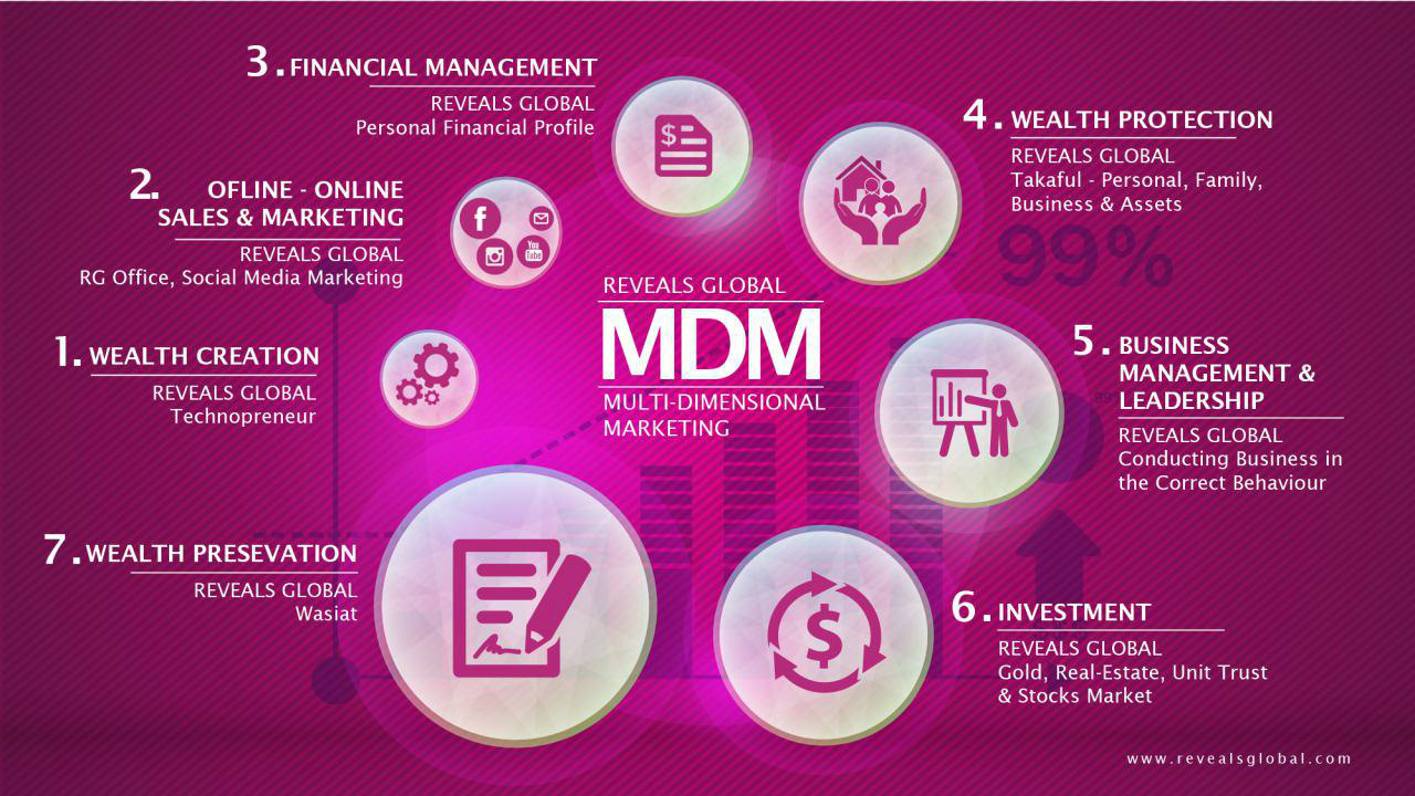 mdm-reveals global-peluang niaga-blue ocean-strategy-rich berries